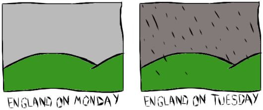 english weather